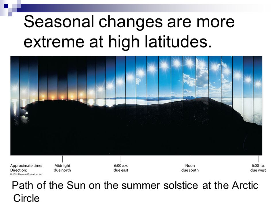 Seasonal changes are more extreme at high latitudes.