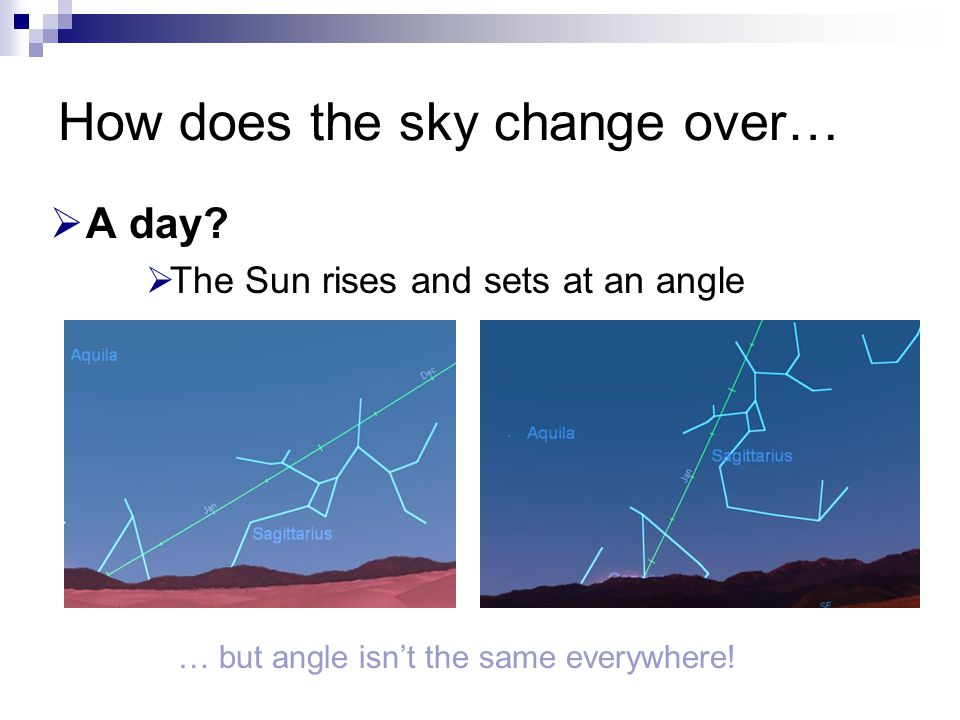How does the sky change over…  A day?  The Sun rises and sets at an angle … but angle isn't the same everywhere!