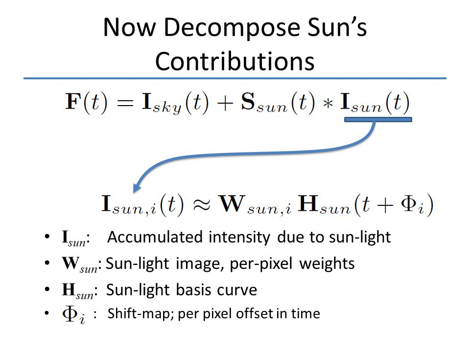 Now Decompose Sun's Contributions I sun : Accumulated intensity due to sun-light W sun : Sun-light image, per-pixel weights H sun : Sun-light basis curve : Shift-map; per pixel offset in time