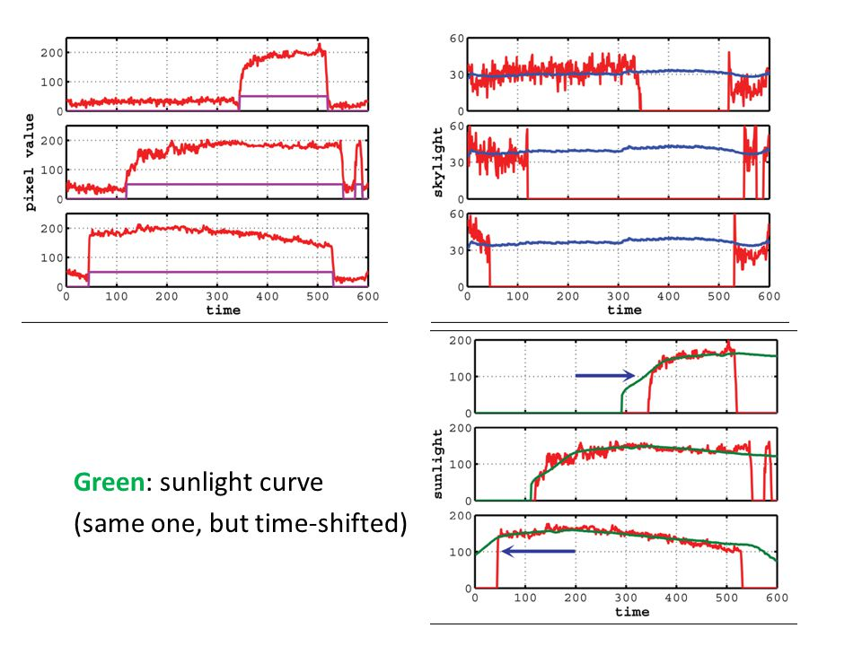 Green: sunlight curve (same one, but time-shifted)