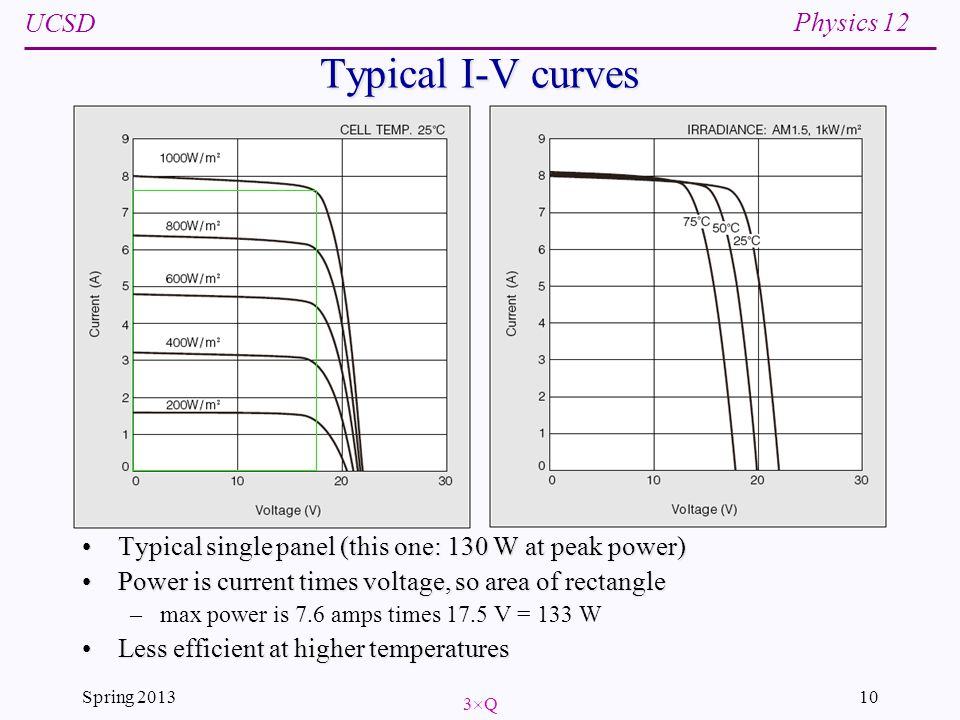 UCSD Physics 12 Spring 201310 Typical I-V curves Typical single panel (this one: 130 W at peak power) Power is current times voltage, so area of rectangle –max power is 7.6 amps times 17.5 V = 133 W Less efficient at higher temperatures 3Q3Q