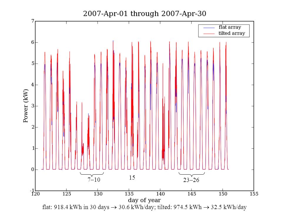UCSD Physics 12 Spring 201322 7–10 23–26 flat: 918.4 kWh in 30 days  30.6 kWh/day; tilted: 974.5 kWh  32.5 kWh/day 15