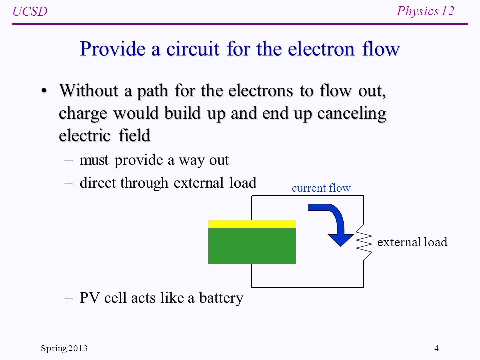 UCSD Physics 12 Spring 20134 Provide a circuit for the electron flow Without a path for the electrons to flow out, charge would build up and end up canceling electric fieldWithout a path for the electrons to flow out, charge would build up and end up canceling electric field –must provide a way out –direct through external load –PV cell acts like a battery current flow external load