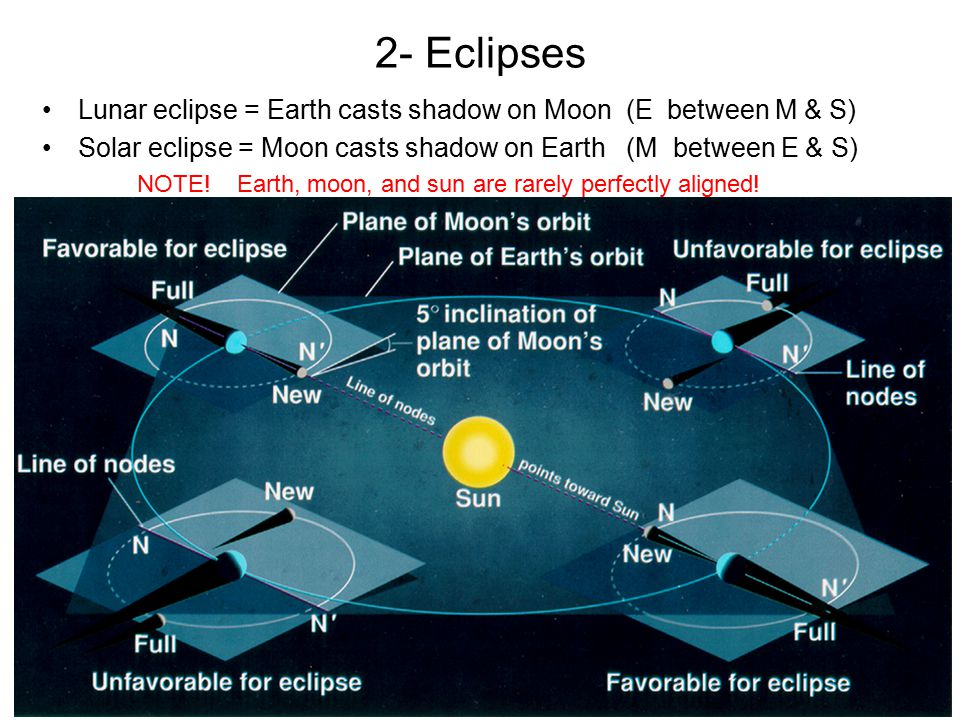 2- Eclipses Lunar eclipse = Earth casts shadow on Moon (E between M & S) Solar eclipse = Moon casts shadow on Earth (M between E & S) NOTE! Earth, moo