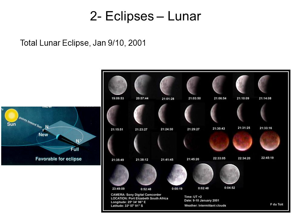 Total Lunar Eclipse, Jan 9/10, 2001 2- Eclipses – Lunar