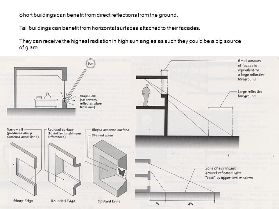 Short buildings can benefit from direct reflections from the ground.