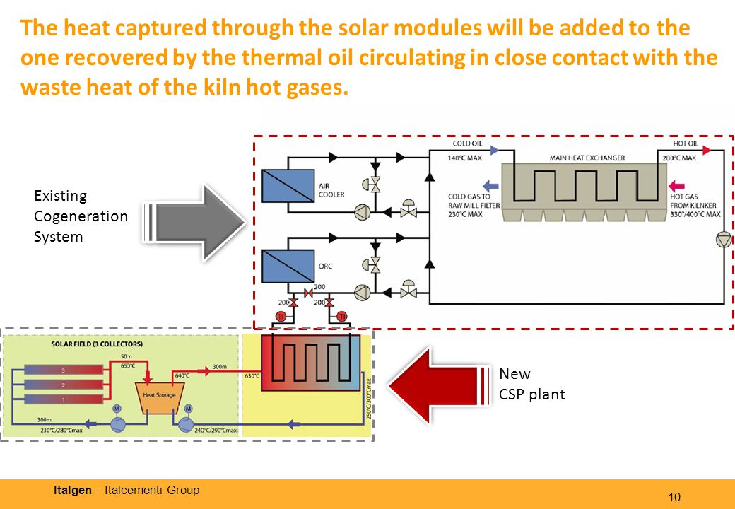 Italgen - Italcementi Group The heat captured through the solar modules will be added to the one recovered by the thermal oil circulating in close contact with the waste heat of the kiln hot gases.