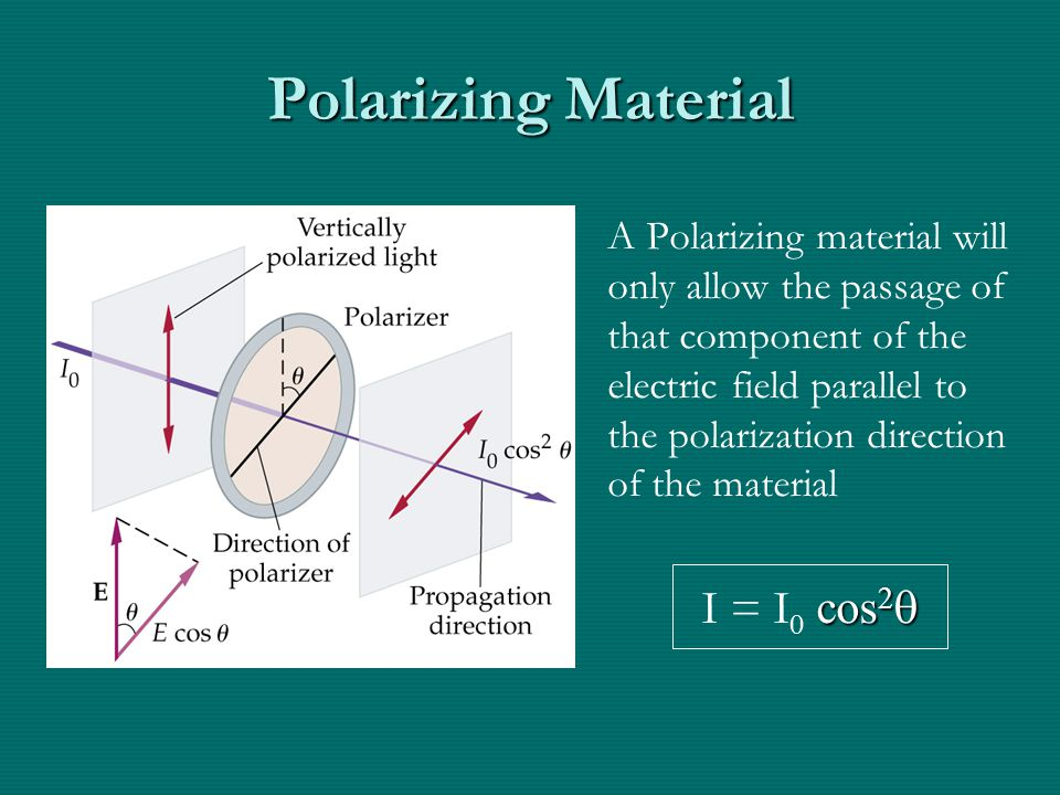 Polarizing Material A Polarizing material will only allow the passage of that component of the electric field parallel to the polarization direction of the material cos 2  I = I 0 cos 2 