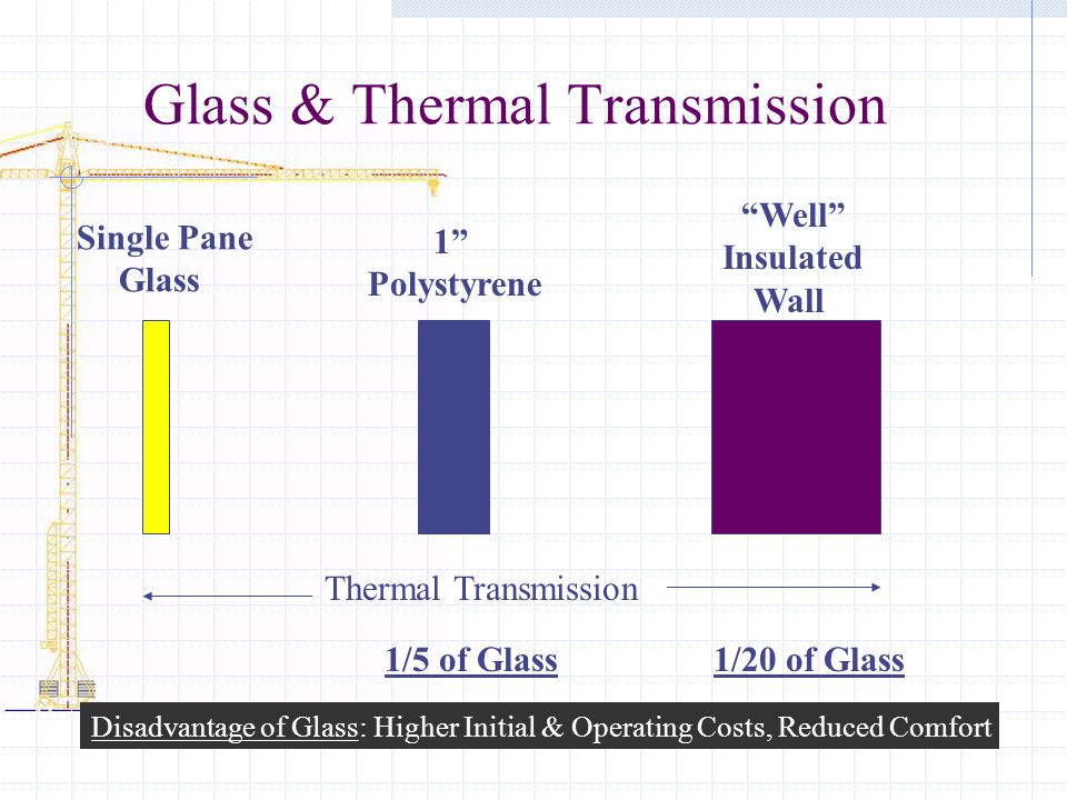 Glass & Thermal Transmission Single Pane Glass 1 Polystyrene Well Insulated Wall 1/5 of Glass Thermal Transmission 1/20 of Glass Disadvantage of Glass: Higher Initial & Operating Costs, Reduced Comfort