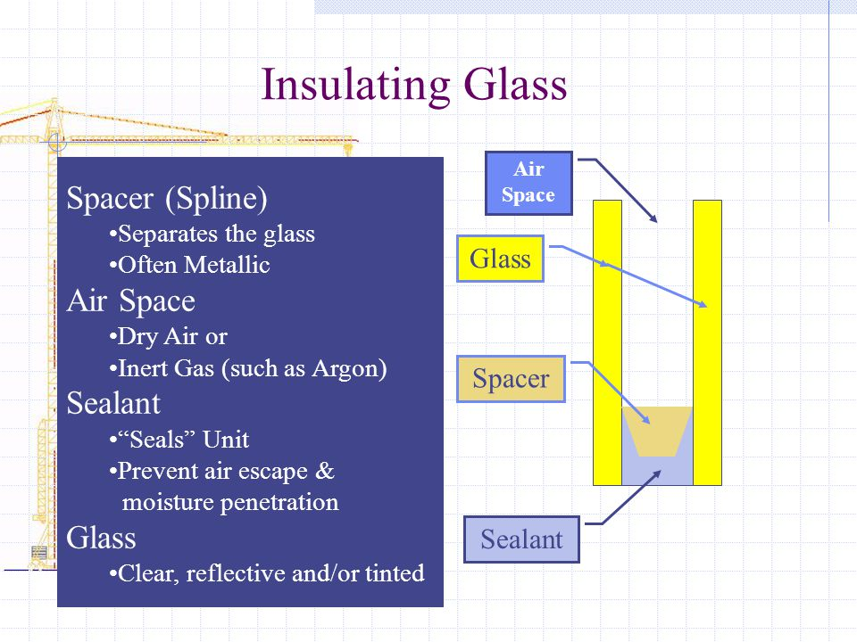 Insulating Glass Glass Air Space Spacer Sealant Spacer (Spline) Separates the glass Often Metallic Air Space Dry Air or Inert Gas (such as Argon) Seal