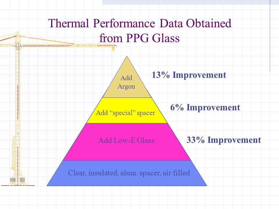 "Thermal Performance Data Obtained from PPG Glass Clear, insulated, alum. spacer, air filled Add Low-E Glass Add ""special"" spacer Add Argon 33% Improve"