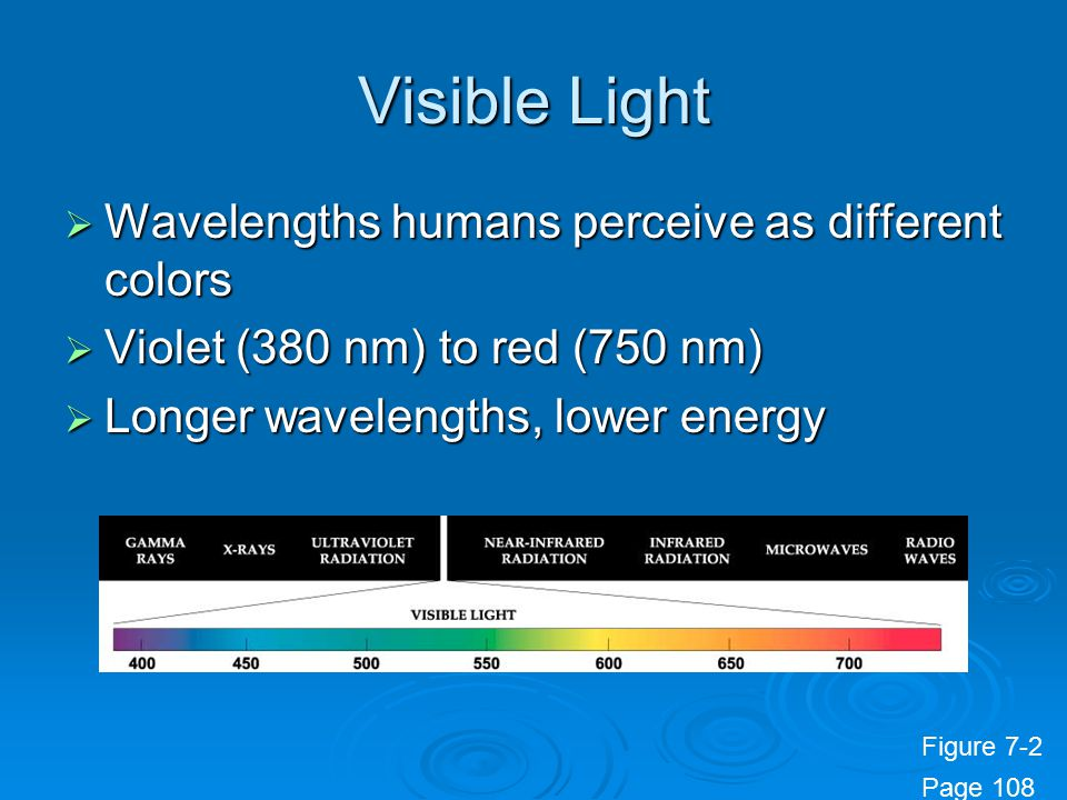 Visible Light  Wavelengths humans perceive as different colors  Violet (380 nm) to red (750 nm)  Longer wavelengths, lower energy Figure 7-2 Page 1