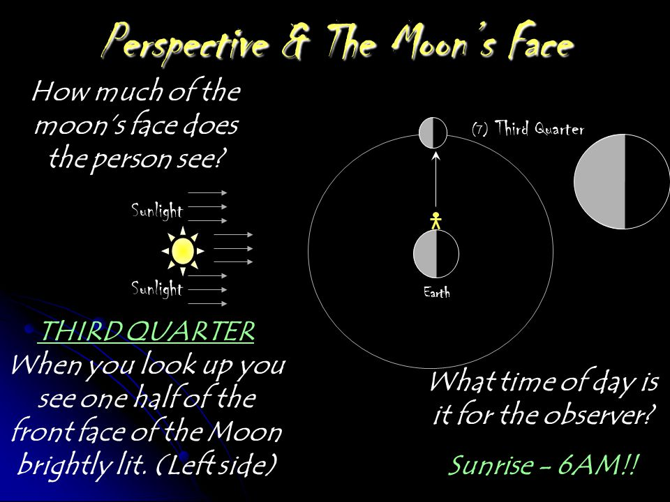 Perspective & The Moon's Face Sunlight Earth (6) Waning Gibbous How much of the moon's face does the person see? What time of day is it for the observ