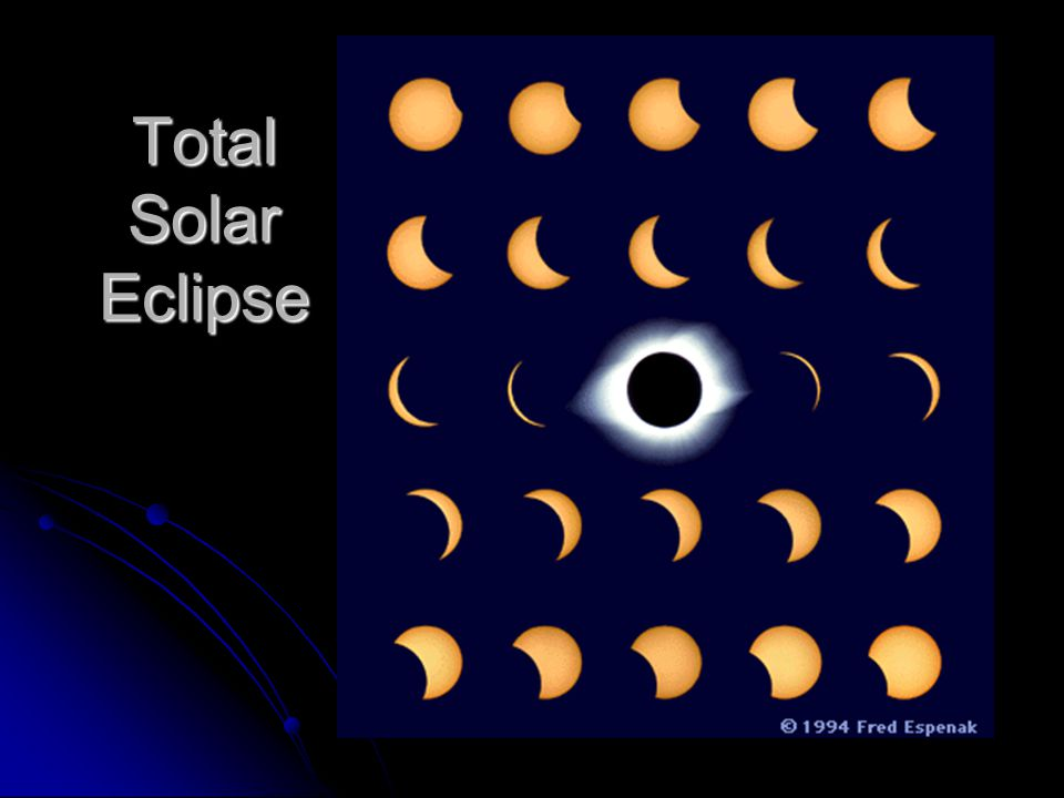 Solar Eclipse A total solar eclipse occurs about once every 18 months somewhere in the world. A total solar eclipse occurs about once every 18 months