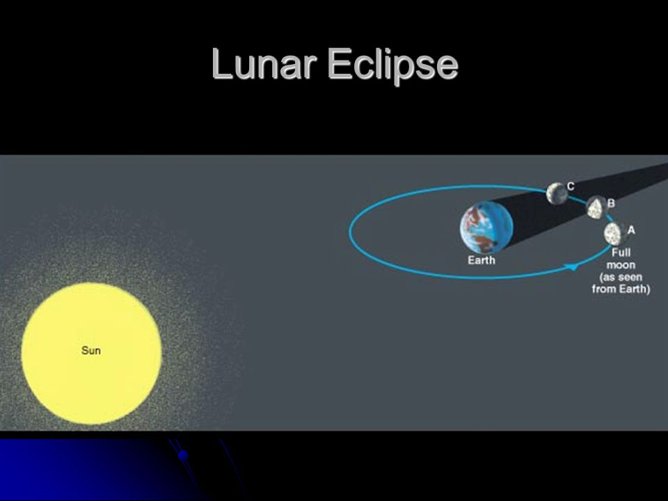 Lunar Eclipses A lunar eclipse occurs when the Moon passes into the shadow of the Earth. A lunar eclipse occurs when the Moon passes into the shadow o