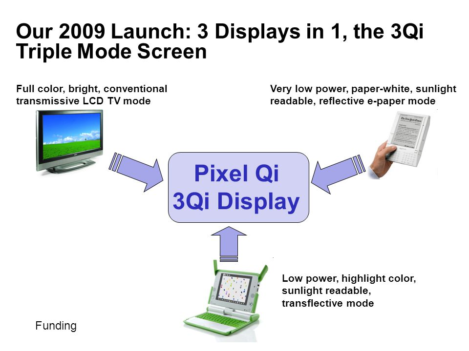 Our 2009 Launch: 3 Displays in 1, the 3Qi Triple Mode Screen Very low power, paper-white, sunlight readable, reflective e-paper mode Full color, bright, conventional transmissive LCD TV mode Low power, highlight color, sunlight readable, transflective mode Pixel Qi 3Qi Display Funding