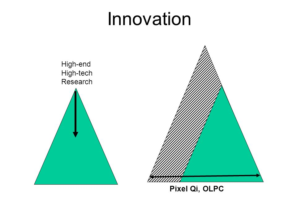 Innovation High-end High-tech Research Pixel Qi, OLPC