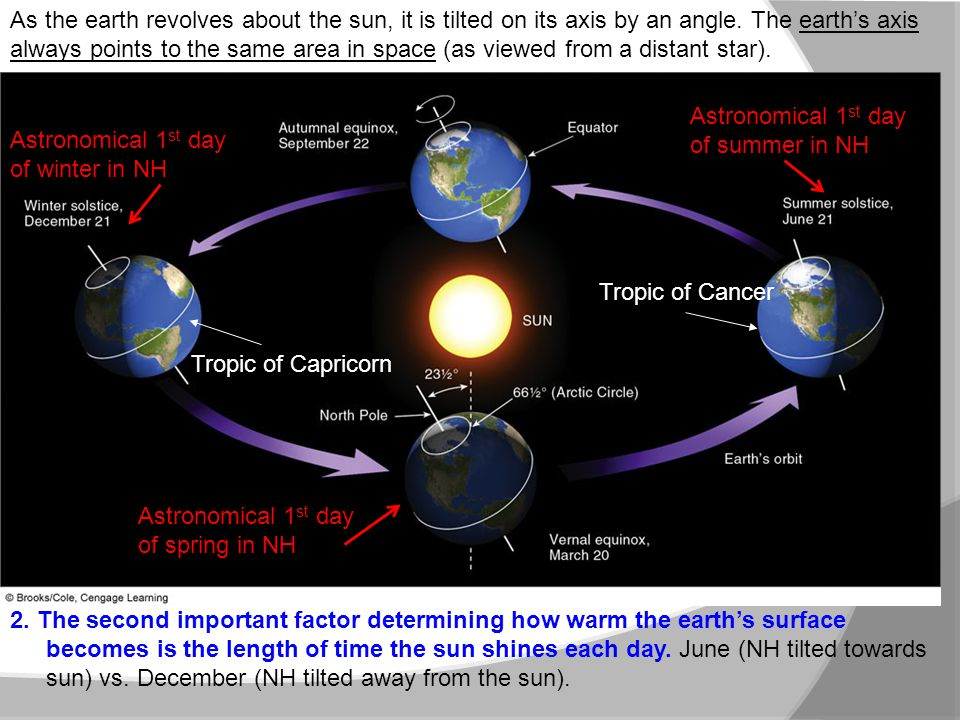 As the earth revolves about the sun, it is tilted on its axis by an angle. The earth's axis always points to the same area in space (as viewed from a