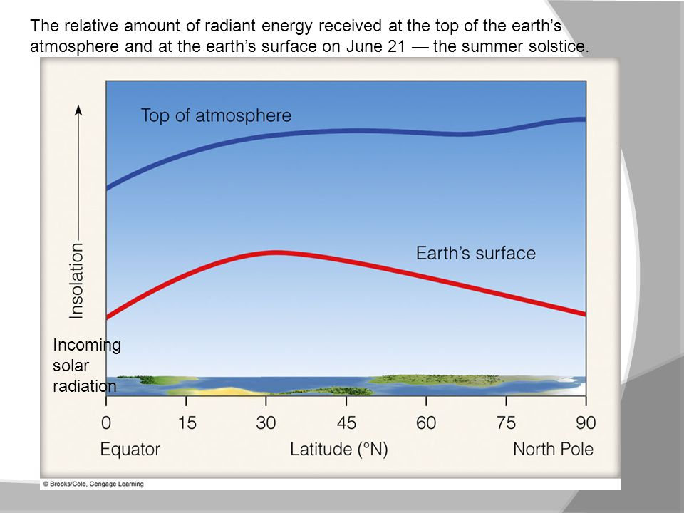 The relative amount of radiant energy received at the top of the earth's atmosphere and at the earth's surface on June 21 — the summer solstice. Incom