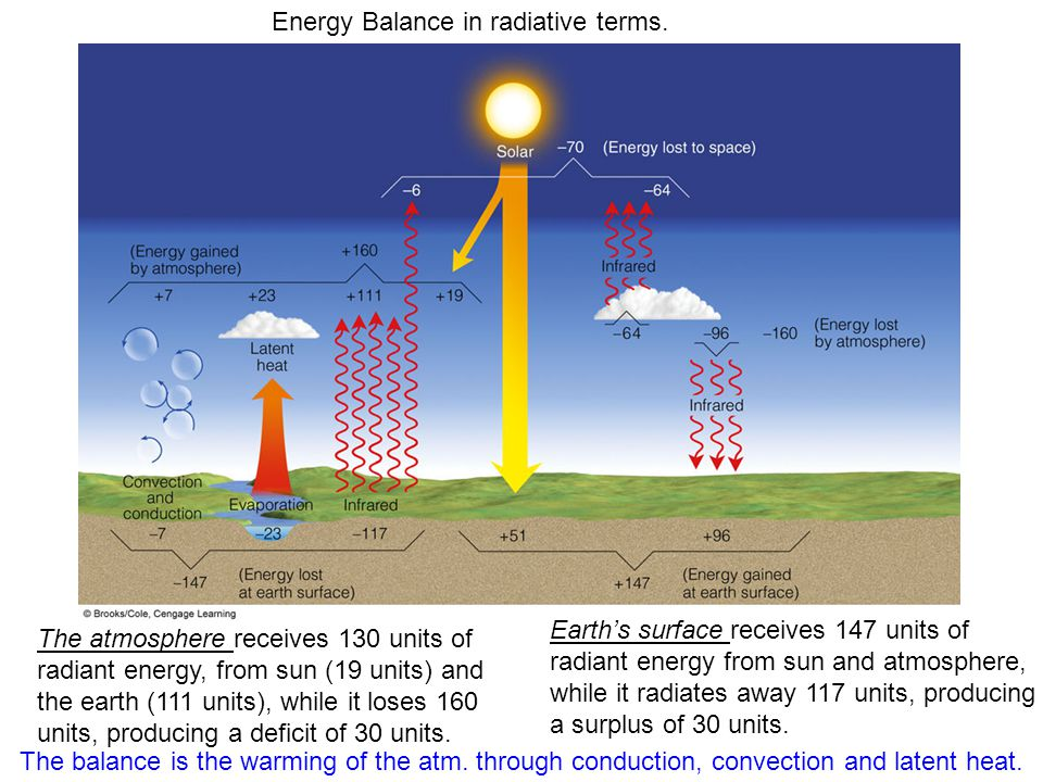 Energy Balance in radiative terms. Earth's surface receives 147 units of radiant energy from sun and atmosphere, while it radiates away 117 units, pro