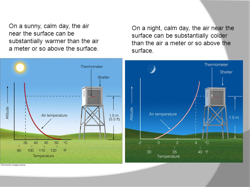 On a sunny, calm day, the air near the surface can be substantially warmer than the air a meter or so above the surface. On a night, calm day, the air