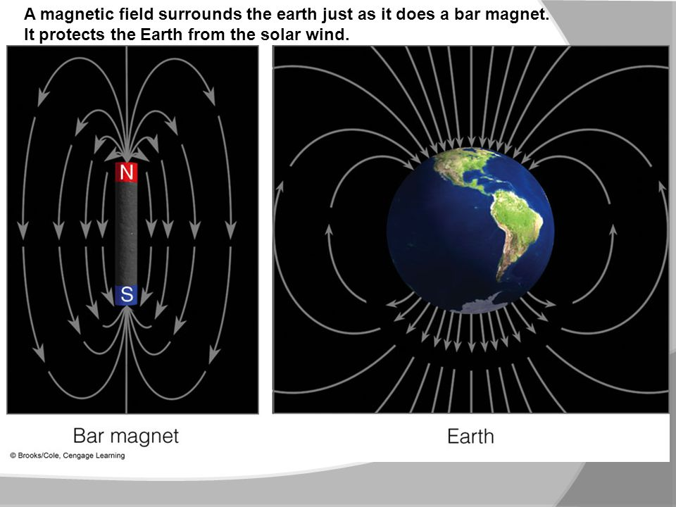 The stream of charged particles from the sun (solar win) distorts the earth's magnetic field into a teardrop shape known as the magnetosphere.
