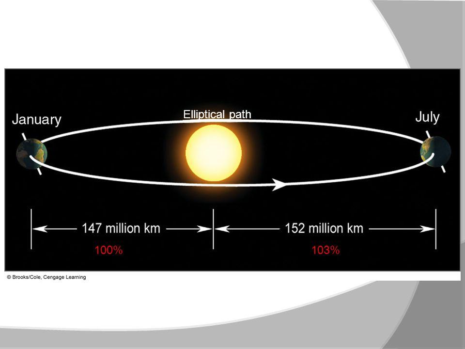 100%103% Elliptical path