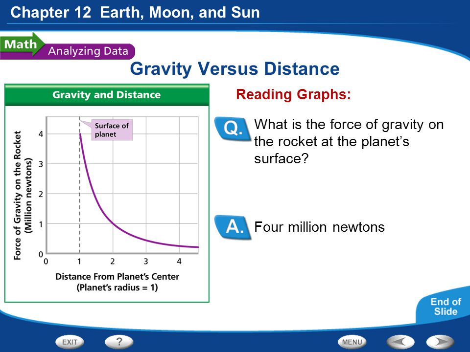 Chapter 12 Earth, Moon, and Sun Gravity Versus Distance Four million newtons Reading Graphs: What is the force of gravity on the rocket at the planet'