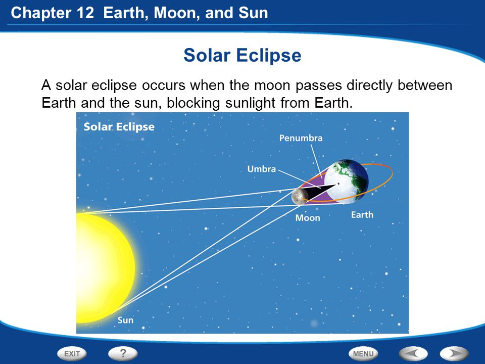 Chapter 12 Earth, Moon, and Sun Solar Eclipse A solar eclipse occurs when the moon passes directly between Earth and the sun, blocking sunlight from E