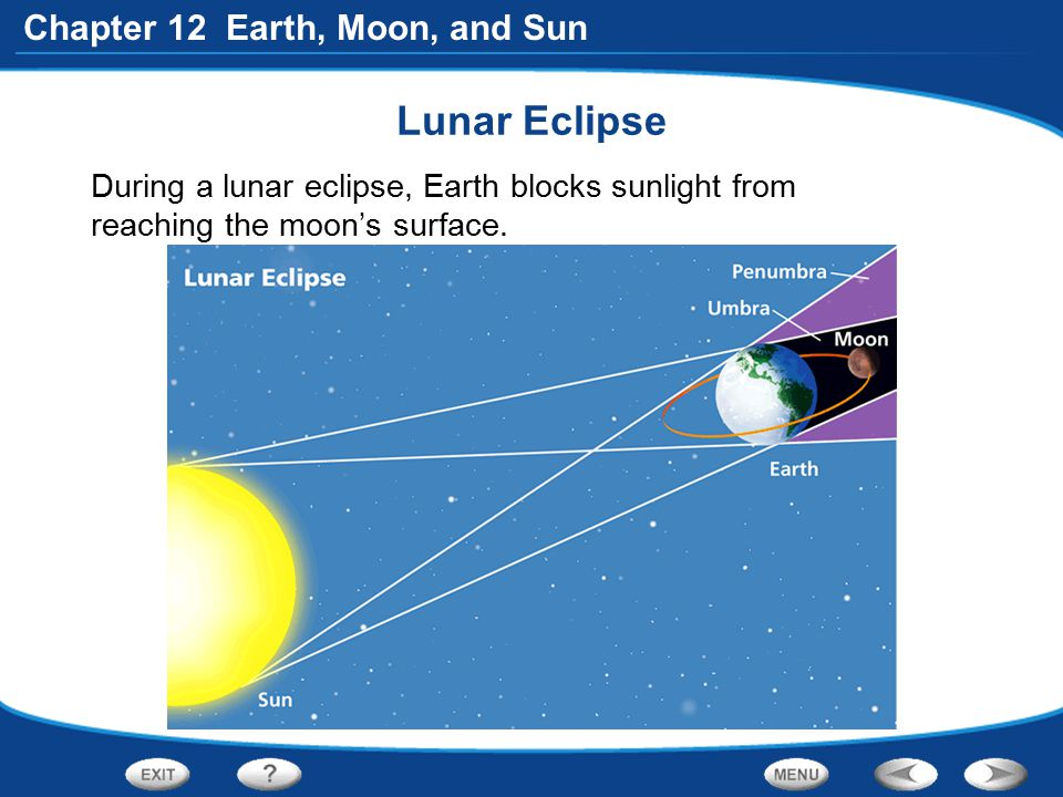 Chapter 12 Earth, Moon, and Sun Lunar Eclipse During a lunar eclipse, Earth blocks sunlight from reaching the moon's surface.