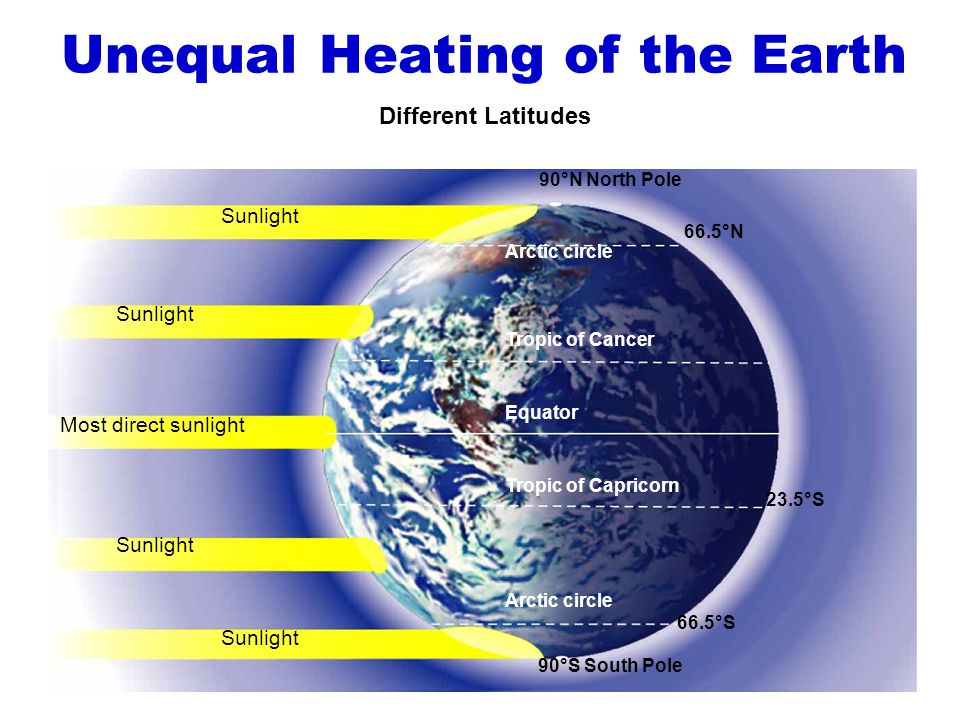 Unequal Heating of the Earth Sunlight Most direct sunlight Sunlight 90°N North Pole 66.5°N 23.5°S 66.5°S 90°S South Pole Arctic circle Tropic of Cance