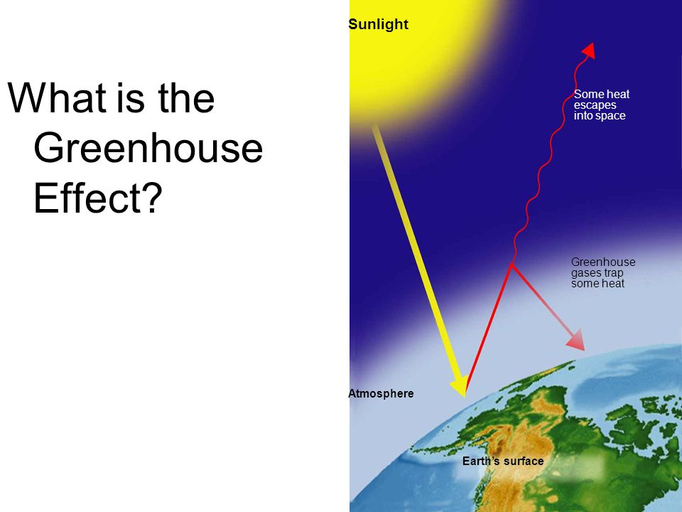 Sunlight Some heat escapes into space Greenhouse gases trap some heat Atmosphere Earth's surface What is the Greenhouse Effect?