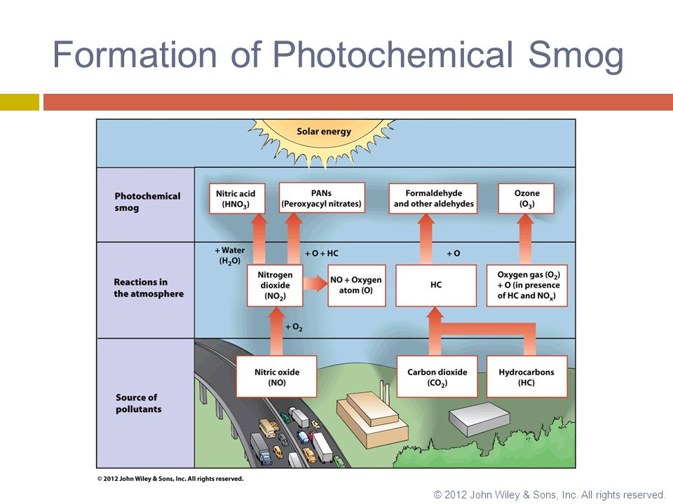 Formation of Photochemical Smog © 2012 John Wiley & Sons, Inc. All rights reserved.