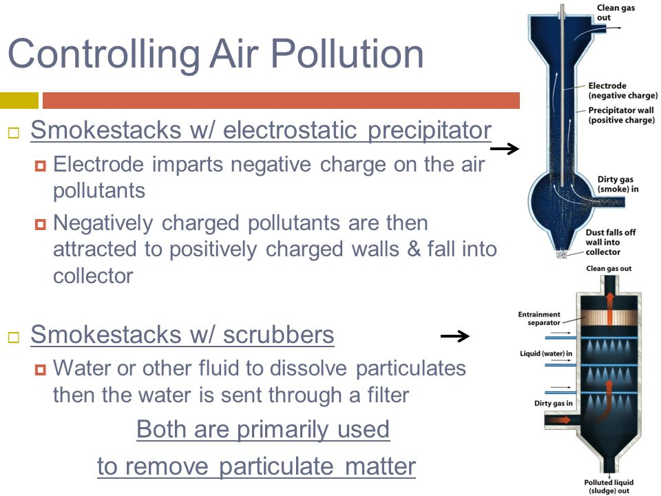 Controlling Air Pollution  Smokestacks w/ electrostatic precipitator  Electrode imparts negative charge on the air pollutants  Negatively charged pollutants are then attracted to positively charged walls & fall into collector  Smokestacks w/ scrubbers  Water or other fluid to dissolve particulates then the water is sent through a filter Both are primarily used to remove particulate matter