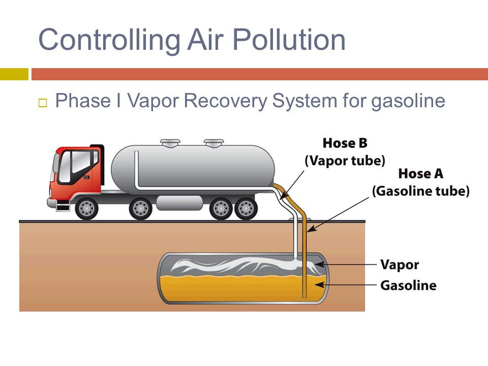 Controlling Air Pollution  Phase I Vapor Recovery System for gasoline