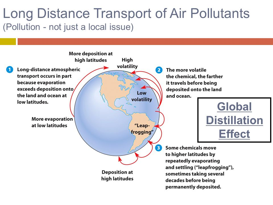 Long Distance Transport of Air Pollutants (Pollution - not just a local issue) Global Distillation Effect