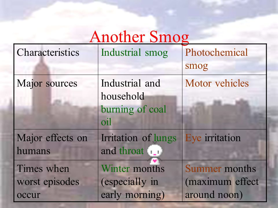 Another Smog CharacteristicsIndustrial smogPhotochemical smog Typical cityLondonLos Angeles ClimateCool and humidWarm and dry PollutantsSO x, particul