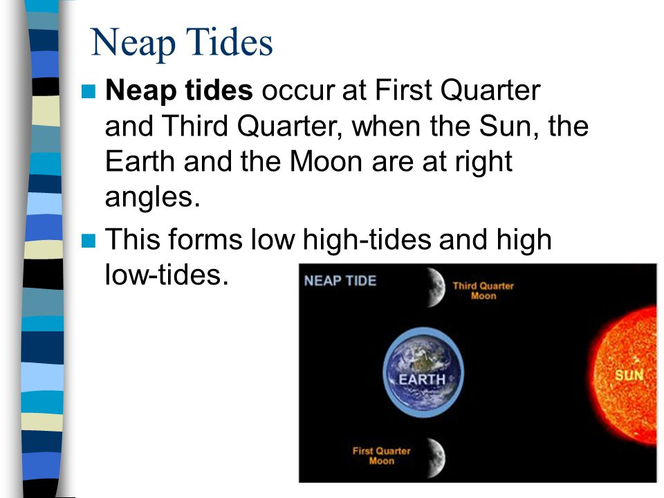 Neap Tides Neap tides occur at First Quarter and Third Quarter, when the Sun, the Earth and the Moon are at right angles. This forms low high-tides an
