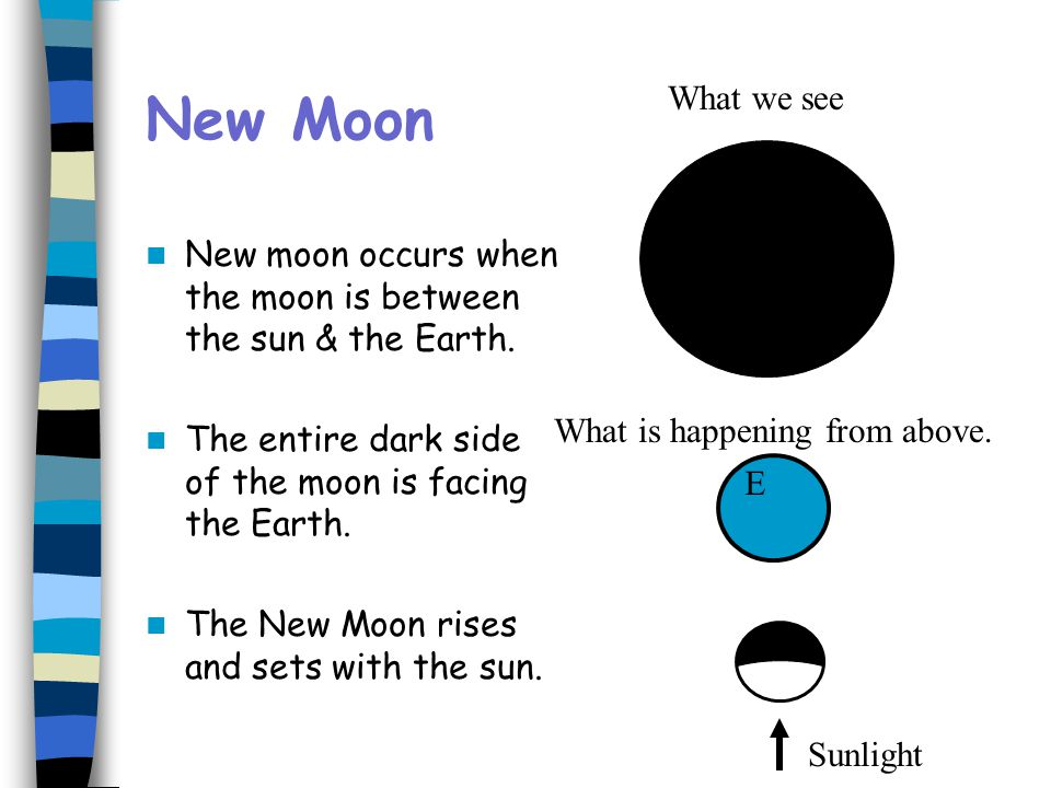 New Moon New moon occurs when the moon is between the sun & the Earth. The entire dark side of the moon is facing the Earth. The New Moon rises and se