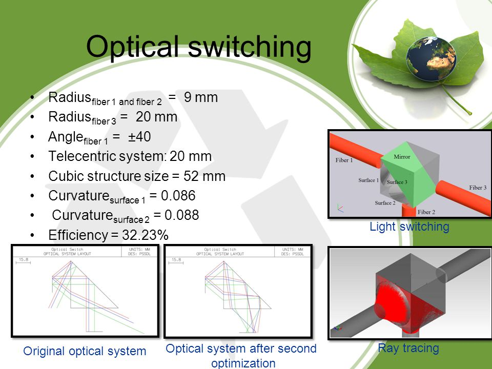 Optical switching Radius fiber 1 and fiber 2 = 9 mm Radius fiber 3 = 20 mm Angle fiber 1 = ±40 Telecentric system: 20 mm Cubic structure size = 52 mm