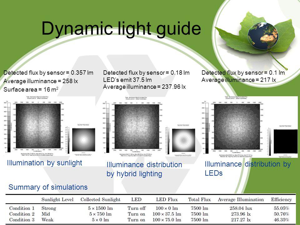 Dynamic light guide Illumination by sunlight Detected flux by sensor = 0.357 lm Average illuminance = 258 lx Surface area = 16 m 2 Detected flux by sensor = 0.18 lm LED's emit 37.5 lm Average illuminance = 237.96 lx Illuminance distribution by hybrid lighting Illuminance distribution by LEDs Detected flux by sensor = 0.1 lm Average illuminance = 217 lx Summary of simulations
