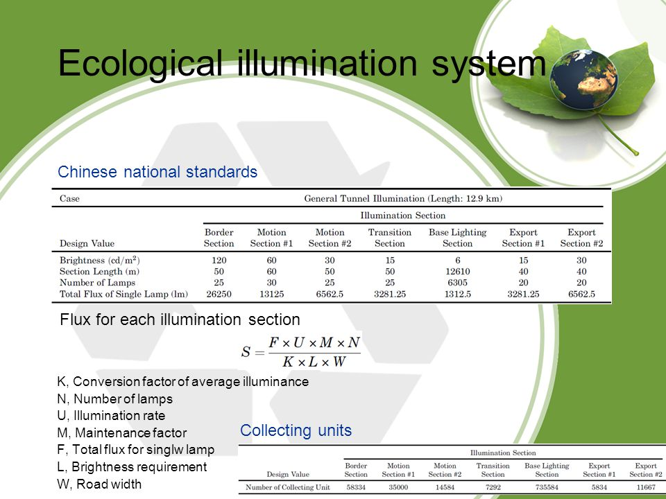 Ecological illumination system Chinese national standards K, Conversion factor of average illuminance N, Number of lamps U, Illumination rate M, Maintenance factor F, Total flux for singlw lamp L, Brightness requirement W, Road width Flux for each illumination section Collecting units