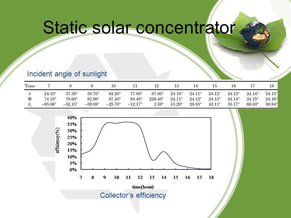 Static solar concentrator cont'd.. Incident angle of sunlight Collector's efficiency