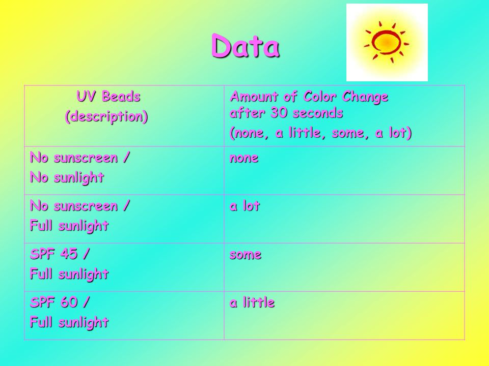 Data UV Beads UV Beads (description) (description) Amount of Color Change after 30 seconds (none, a little, some, a lot) No sunscreen / No sunlight none No sunscreen / Full sunlight a lot SPF 45 / Full sunlight some SPF 60 / Full sunlight a little