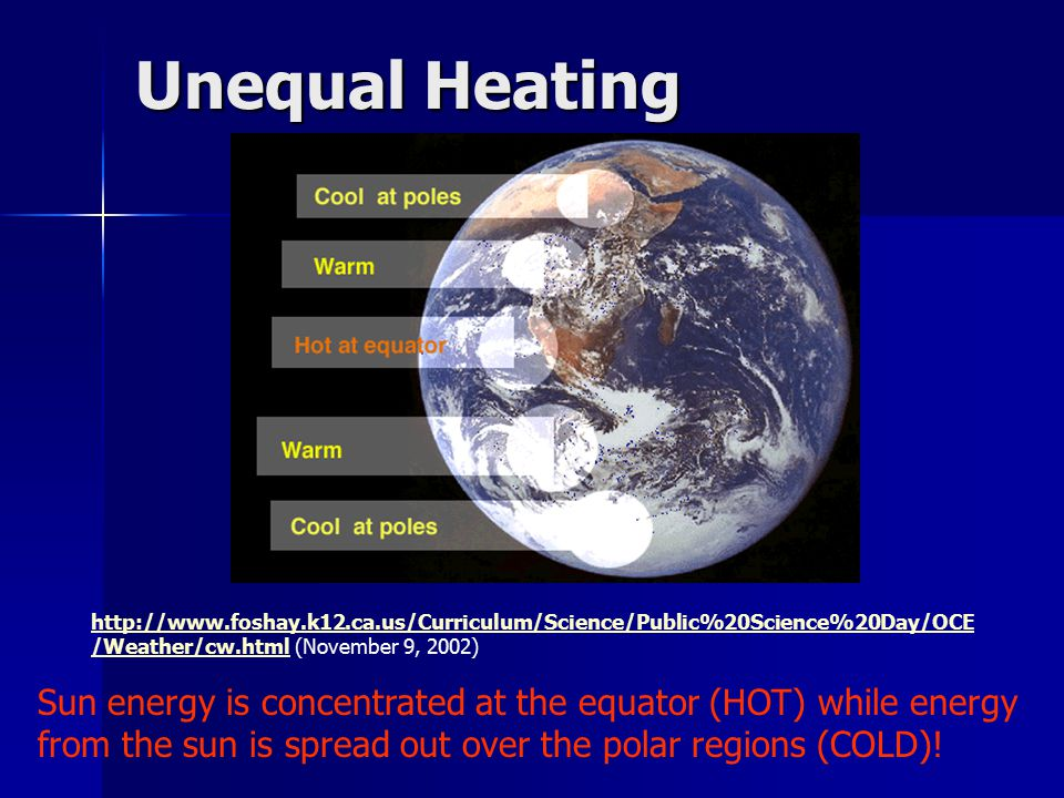 Unequal Heating Sun energy is concentrated at the equator (HOT) while energy from the sun is spread out over the polar regions (COLD).