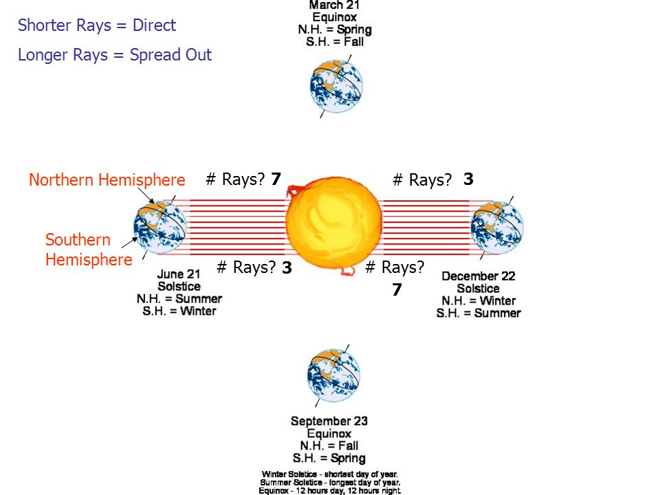 Shorter Rays = Direct Longer Rays = Spread Out Northern Hemisphere Southern Hemisphere # Rays.