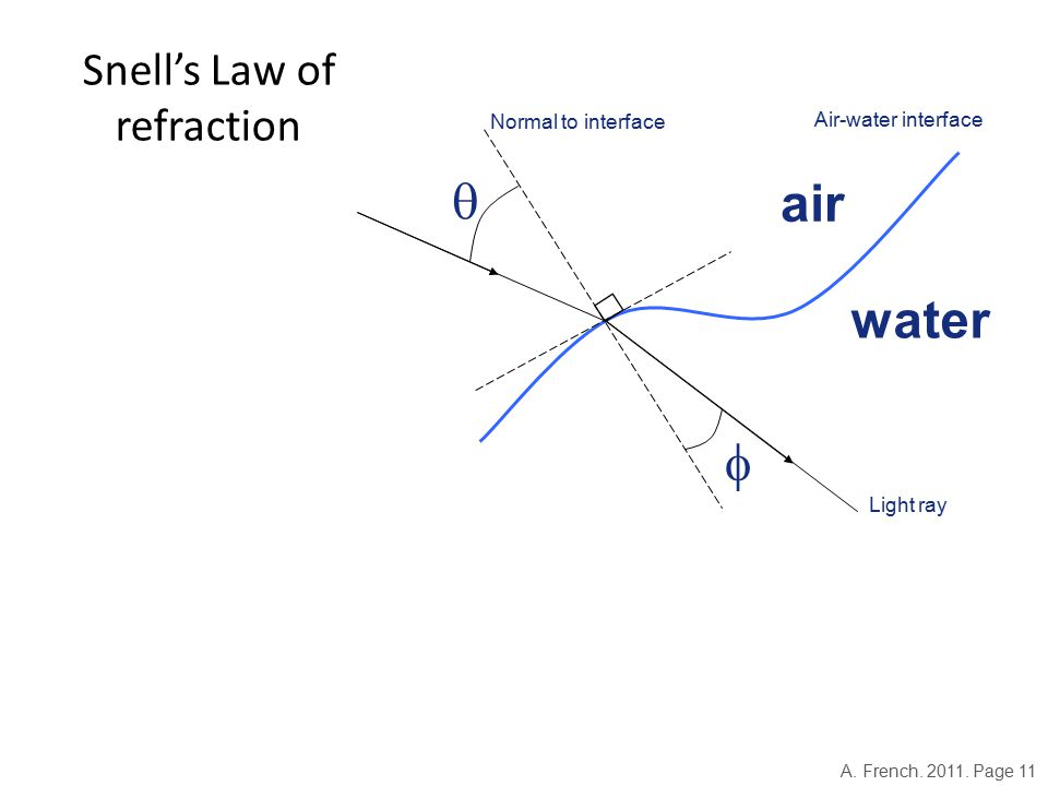  air water Light ray Air-water interface Normal to interface Snell's Law of refraction A.