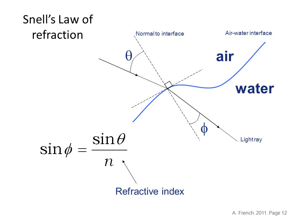 Snell's Law of refraction Refractive index   air water Light ray Air-water interface Normal to interface A.
