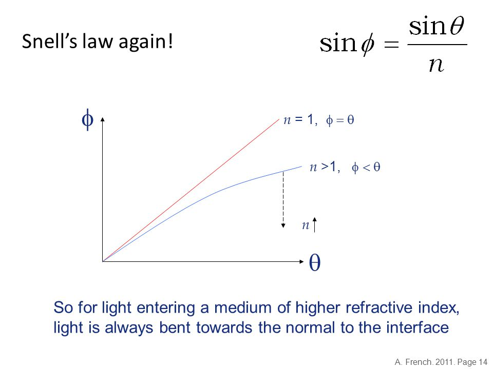 Snell's law again.