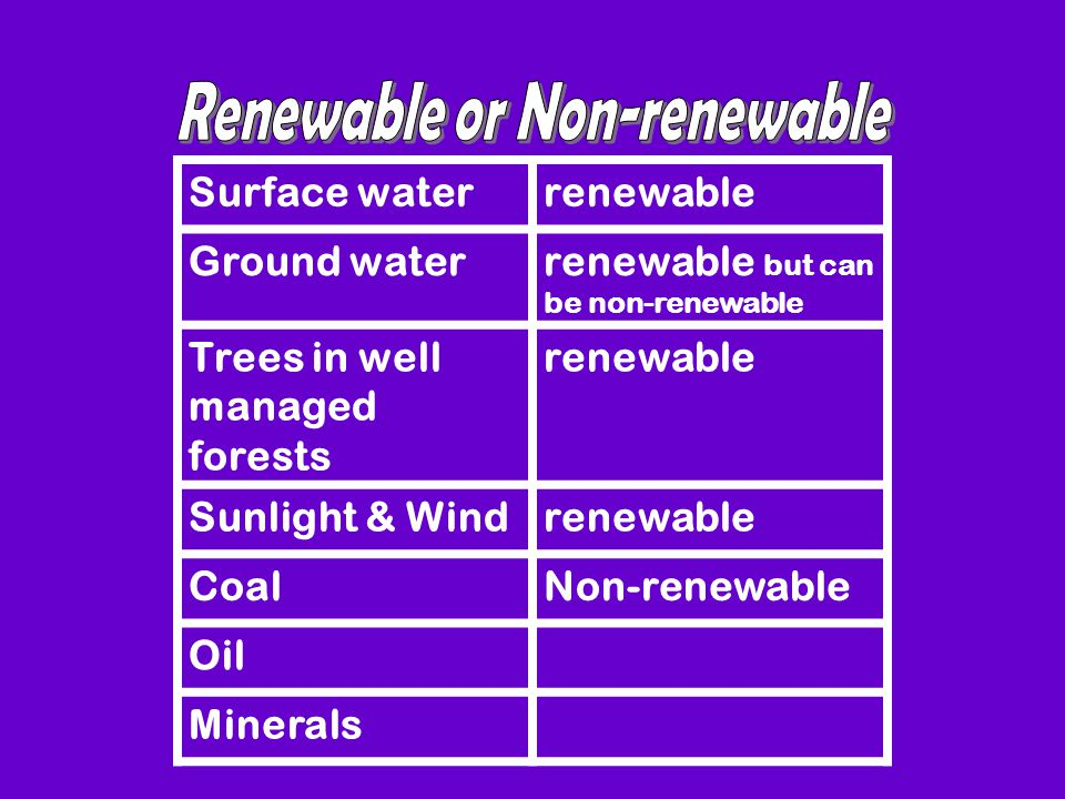 Surface waterrenewable Ground waterrenewable but can be non-renewable Trees in well managed forests renewable Sunlight & Windrenewable CoalNon-renewable Oil Minerals